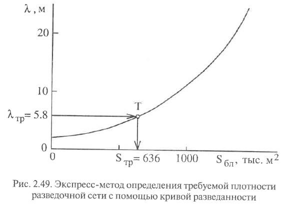Рис. 2.49. Экспресс-метод определения требуемой плотности разведочной сети