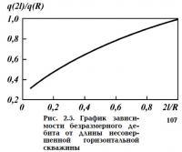 Рис. 2.5. График зависимости безразмерного дебита от длины горизонтальной скважины