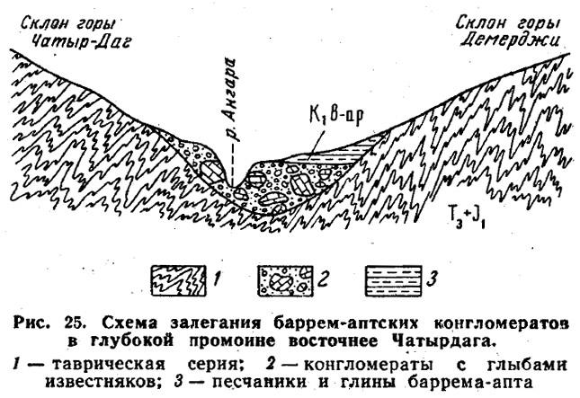 Рис. 25. Схема залегания баррем-аптских конгломератов в глубокой промоине восточнее Чатырдага