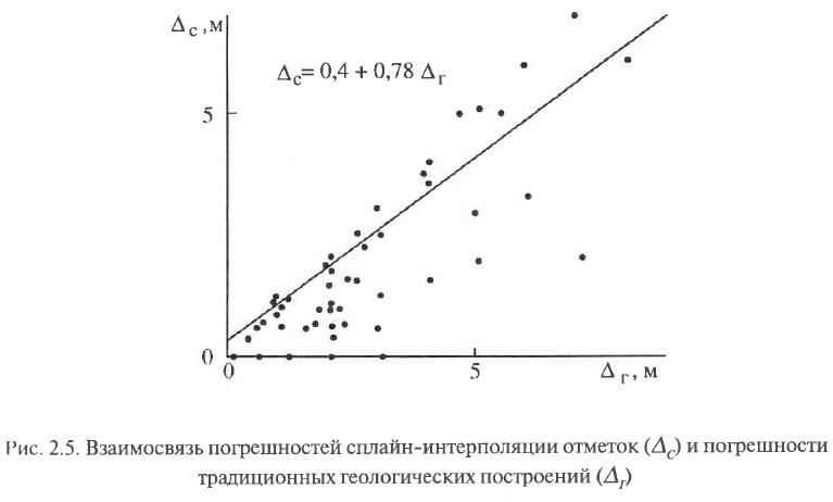 Рис. 2.5. Взаимосвязь погрешностей сплайн-интерполяции отметок