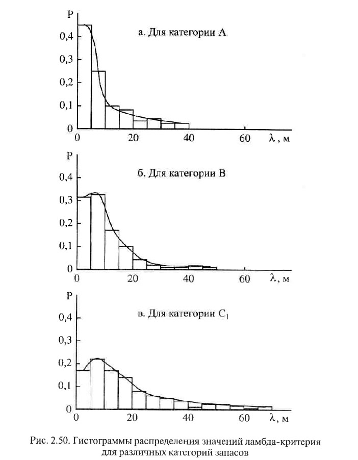 Рис. 2.50. Гистограммы распределения значений ламбда-критерия для различных категорий запасов