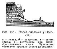 Рис. 251. Разрез оползней у Одессы