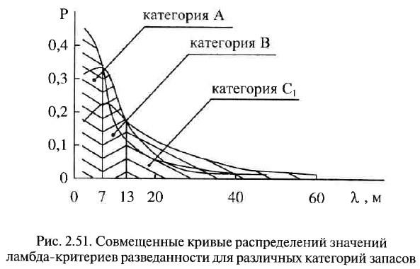 Рис. 2.51. Совмещенные кривые распределений значений ламбда-критериев разведанности