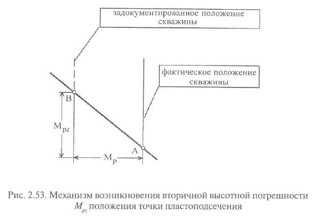 Рис. 2.53. Механизм возникновения вторичной высотной погрешности М