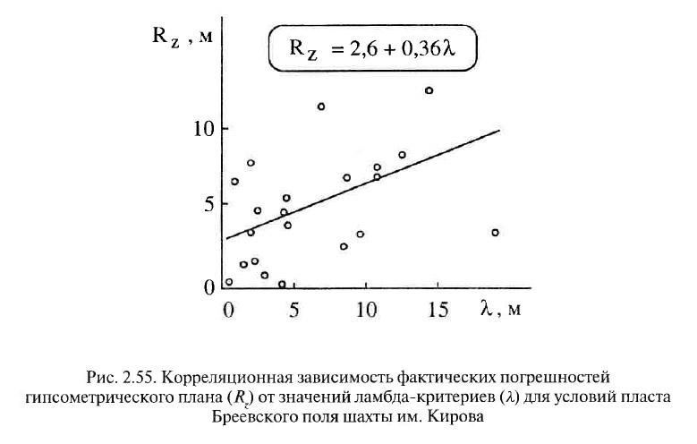 Рис. 2.55. Корреляционная зависимость фактических погрешностей гипсометрического плана