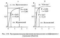 Рис. 2.56. Экспериментальные функции распределения коэффициента t отдельных объектов