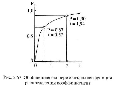 Рис. 2.57. Обобщенная экспериментальная функция распределения коэффициента t
