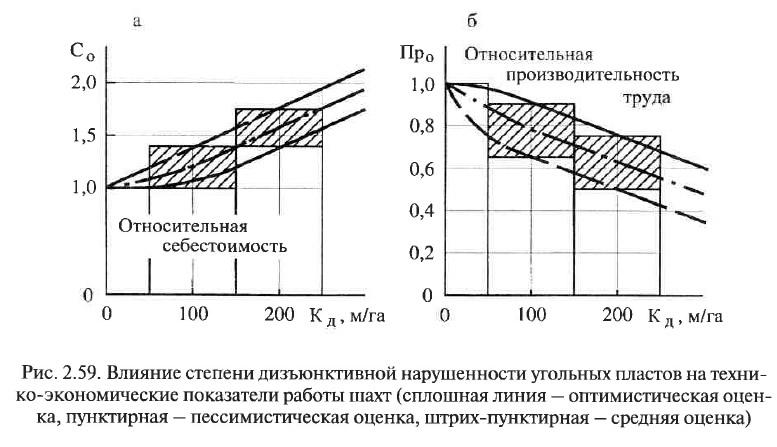 Рис. 2.59. Влияние степени дизъюнктивной нарушенности угольных пластов