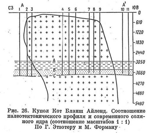 Рис. 26. Купол Кот Бланш Айленд. Соотношение палеотектонического профиля