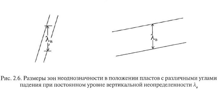 Рис. 2.6. Размеры зон неоднозначности в положении пластов