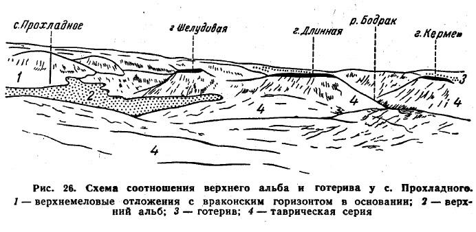 Рис. 26. Схема соотношения верхнего альба и готерива у с. Прохладного
