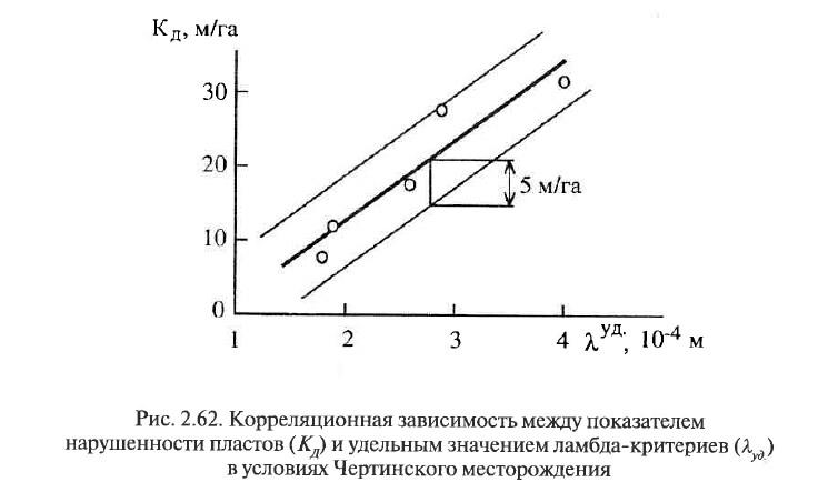 Рис. 2.62. Корреляционная зависимость между показателем нарушенности пластов