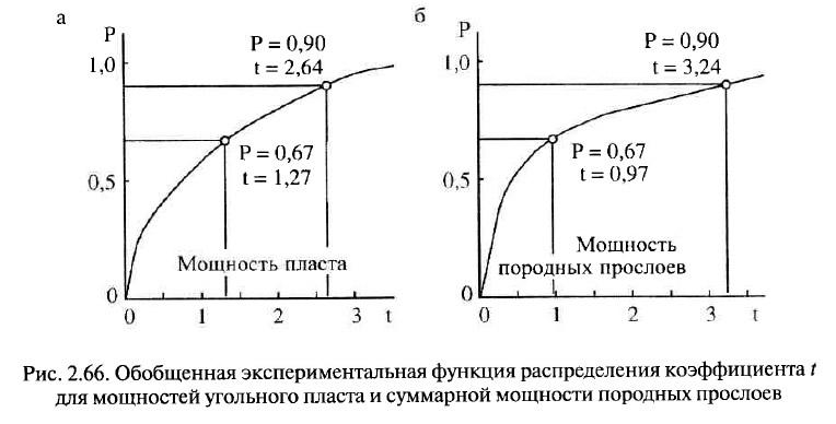 Рис. 2.66. Обобщенная экспериментальная функция распределения коэффициента t