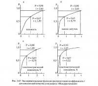 Рис. 2.67. Экспериментальные функции распределения коэффициента t