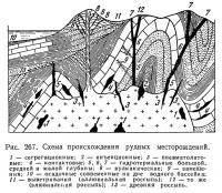 Рис. 267. Схема происхождения рудных месторождений