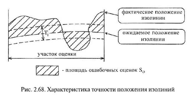 Рис. 2.68. Характеристика точности положения изолиний