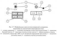 Рис. 2.7. Информация о результатах измерений в скважинах