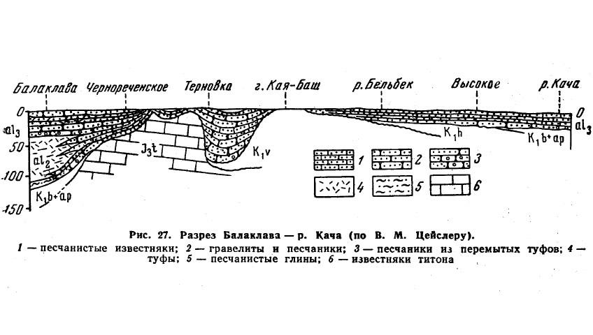 Рис. 27. Разрез Балаклава — р. Кача