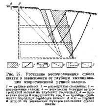 Рис. 27. Уточнение местоположения ствола шахты