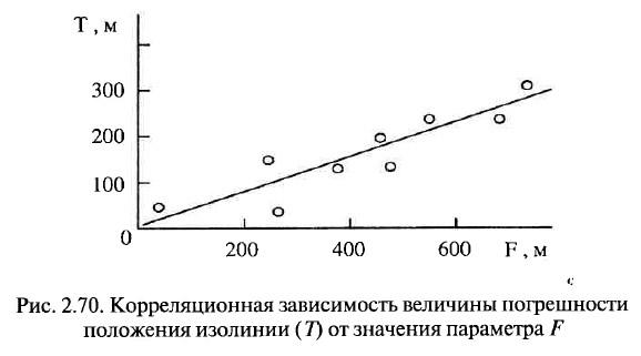 Рис. 2.70. Корреляционная зависимость величины погрешности положения изолинии (T)