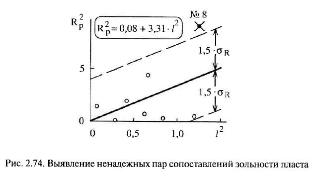 Рис. 2.74. Выявление ненадежных пар сопоставлений зольности пласта