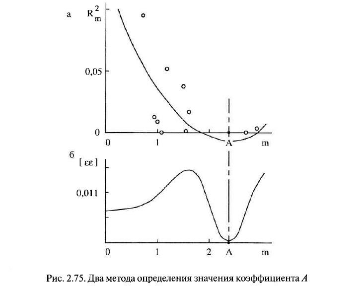Рис. 2.75. Два метода определения значения коэффициента А