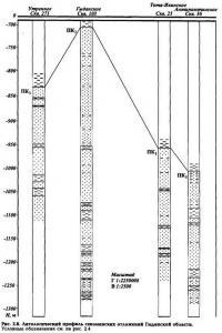 Рис. 2.8. Антологический профиль севоманских отложений Гыданской области
