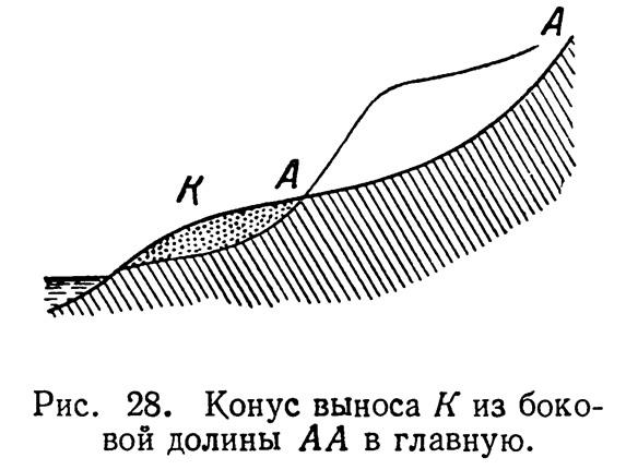 Рис. 28. Конус выноса К из боковой долины АА в главную