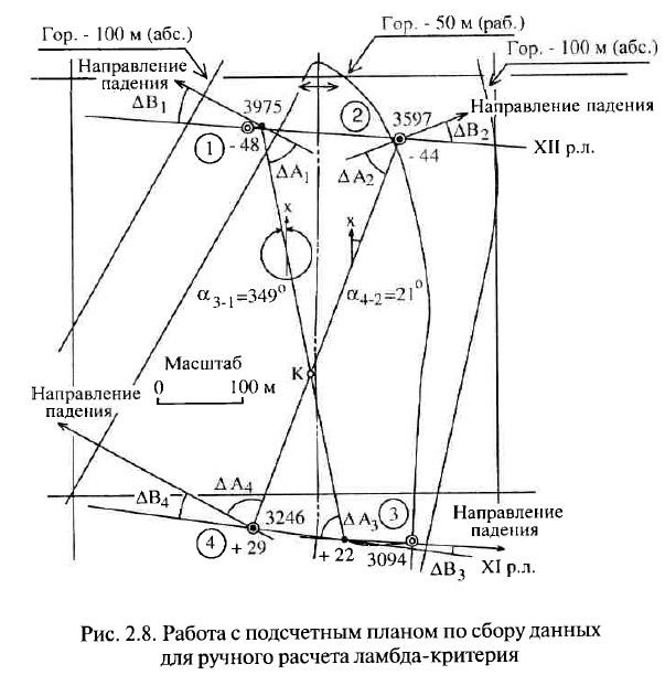 Рис. 2.8. Работа с подсчетным планом по сбору данных для ручного расчета ламбда-критерия