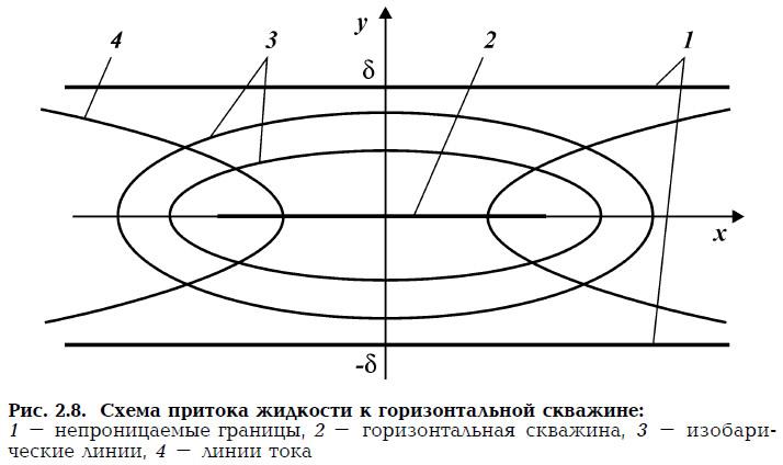 Рис. 2.8. Схема притока жидкости к горизонтальной скважине