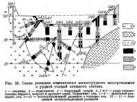 Рис. 28. Схема разведки контактового железорудного месторождения с рудной толщей сложного состава