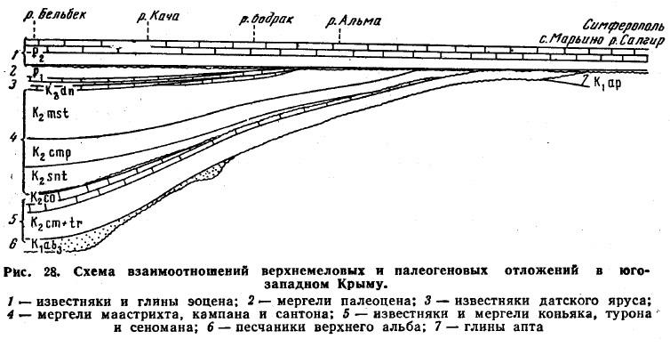 Рис. 28. Схема взаимоотношений верхнемеловых и палеогеновых отложений в юго-западном Крыму
