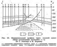 Рис. 29. Меридиональный профиль через соляной купол Айова