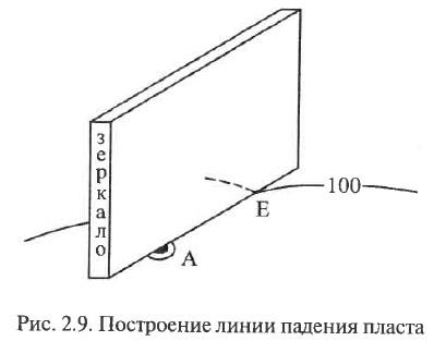 Рис. 2.9. Построение линии падения пласта