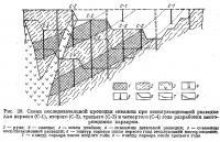 Рис. 29. Схема последовательной проходки скважин при эксплуатационной разведке