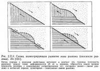 Рис. 2.II.3. Схема, иллюстрирующая развитие зоны разлома