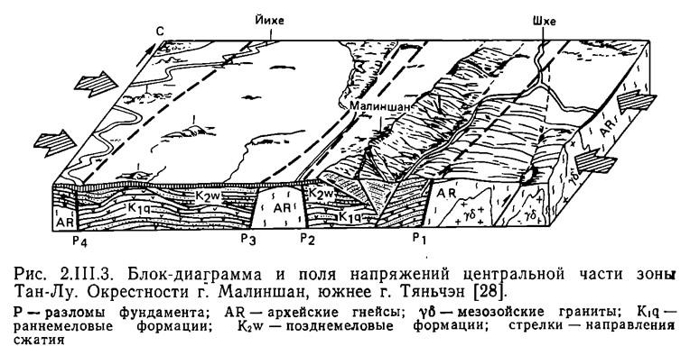 Рис. 2.III.3. Блок-диаграмма и поля напряжений центральной части зоны Тан-Лу