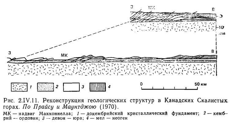 Рис. 2.IV.11. Реконструкция геологических структур в Канадских Скалистых горах