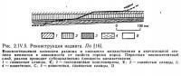Рис. 2.IV.5. Реконструкция надвига