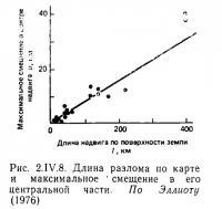 Рис. 2.IV.8. Длина разлома по карте и максимальное смещение в его центральной части