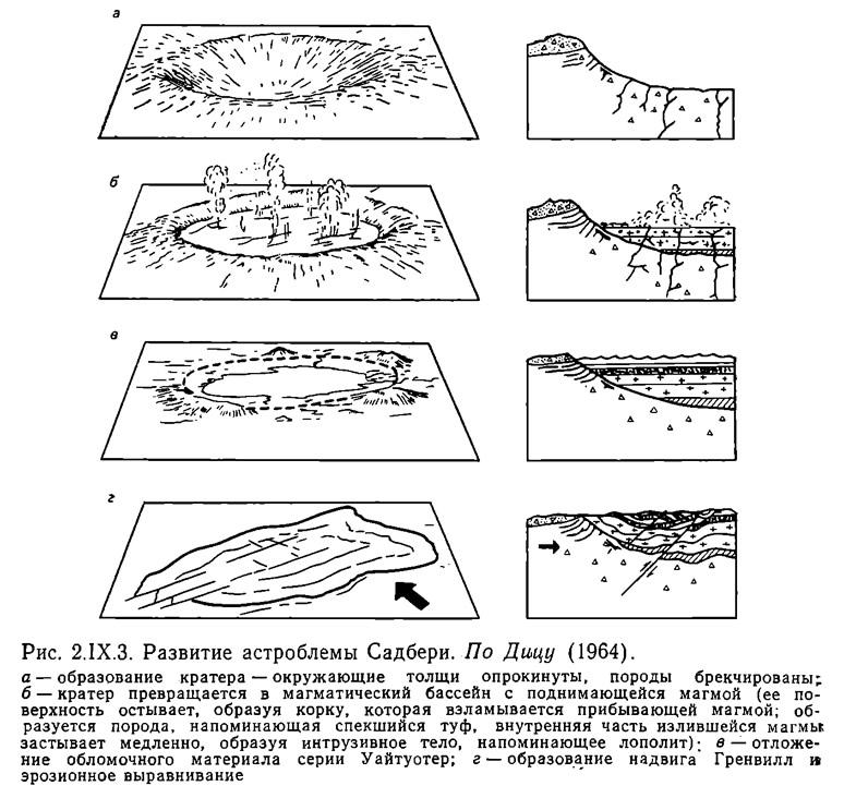 Рис. 2.IX.3. Развитие астроблемы Садбери