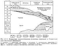 Рис. 2.V.4. Возрастные взаимоотношения флишевых формаций