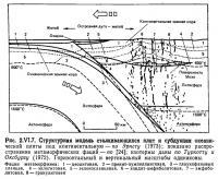 Рис. 2.VI.7. Структурная модель сталкивающихся плит