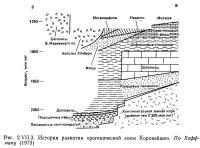 Рис. 2.VII.3. История развития орогенической зоны Коронейшен