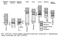 Рис. 2.VIII.10. Стратиграфия эвапоритсодержащих формаций в прибрежных зонах Атлантики