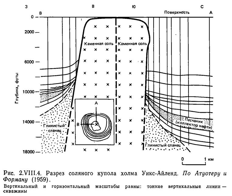 Рис. 2.VIII.4. Разрез соляного купола холма Уикс-Айленд