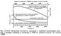 Рис. 2.VIII.6. Изменения плотности, связанные с глубиной захоронения осадков