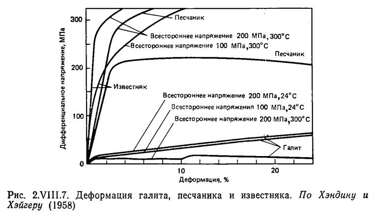 Рис. 2.VIII.7. Деформация галита, песчаника и известняка