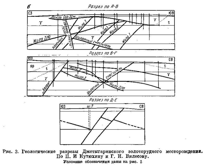 Рис. 3. Геологические разрезы Джетыгаринского золоторудного месторождения