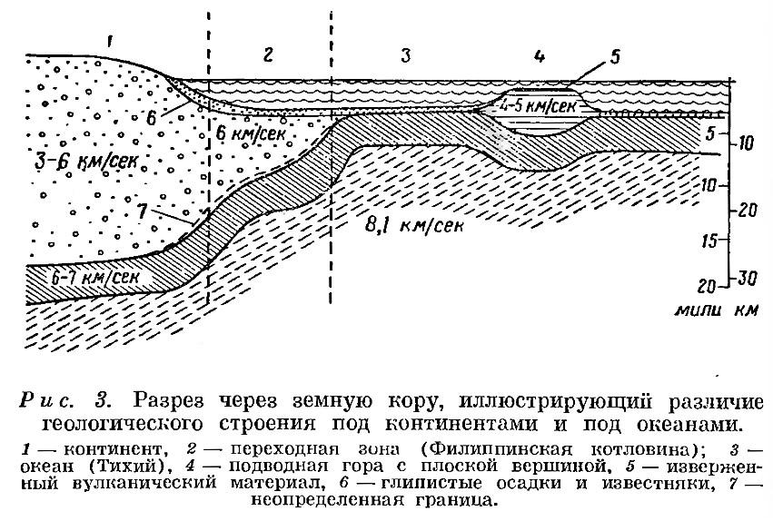 Рис. 3. Разрез через земную кору